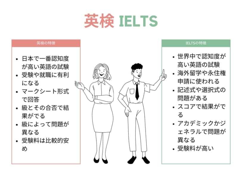 英検 IELTS 比較表