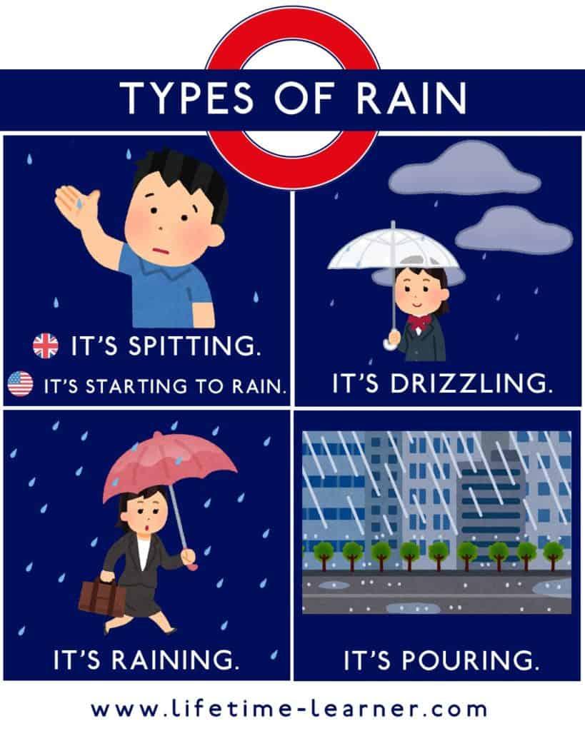 雨が降る 英語