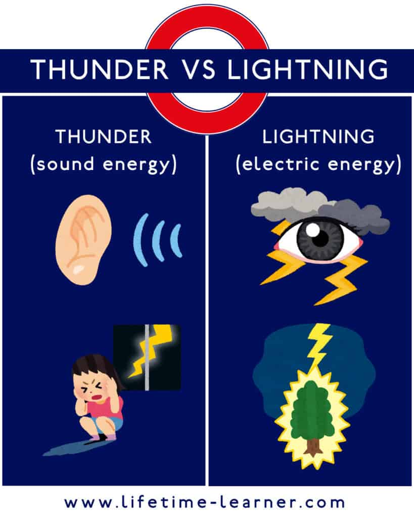 Thunder Lightining 違い 雷