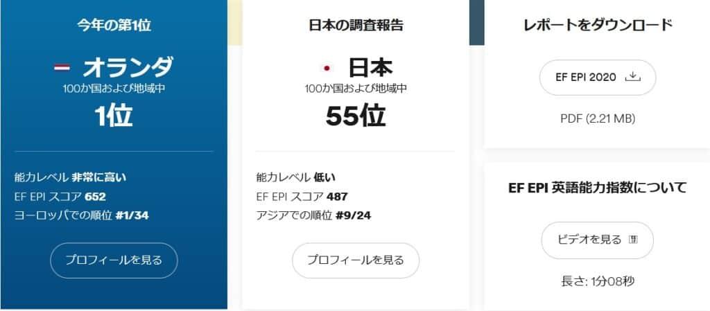 EF Education First EPI CEFR 日本 平均