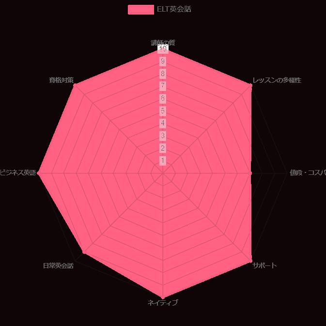 ELT英会話 評価 レーダーチャート