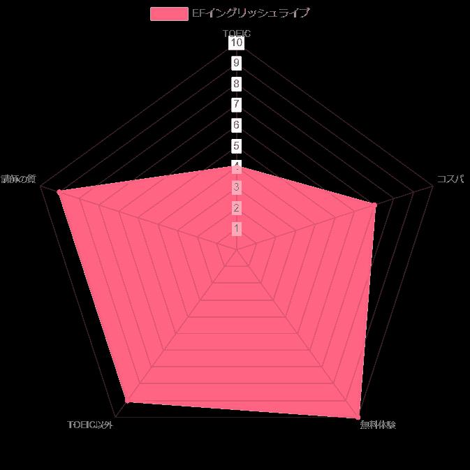 EFイングリッシュライブ TOEIC 評価 チャート