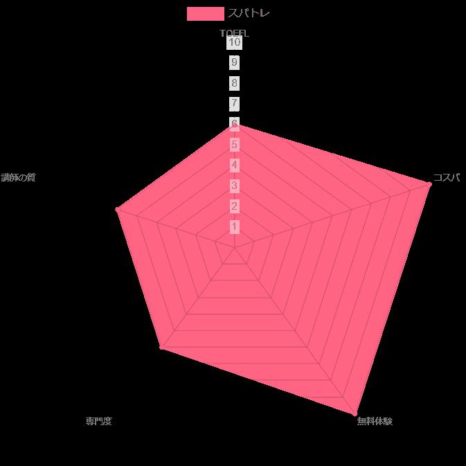 スパトレ TOEFL 評価 チャート