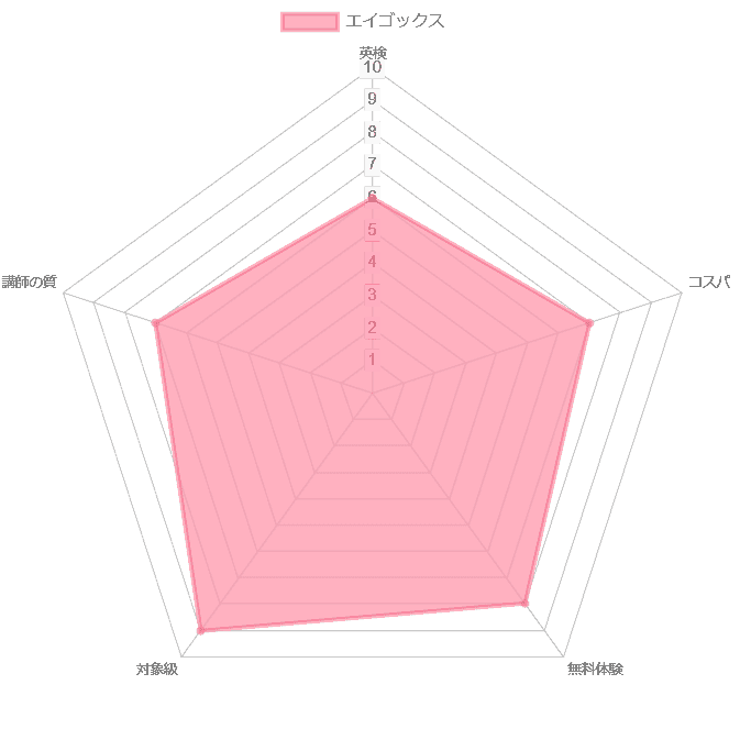 エイゴックス 英検 評価 チャート