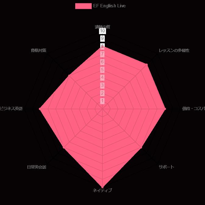 EFイングリッシュライブ 評価 チャート