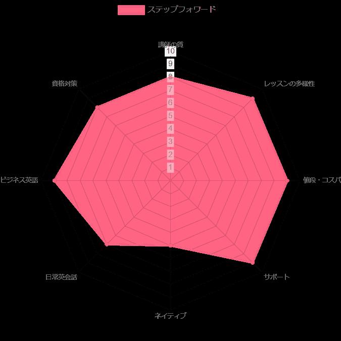 ステップフォワード オンライン ランキング 評価