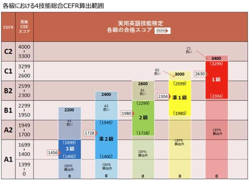 英検 CEFR