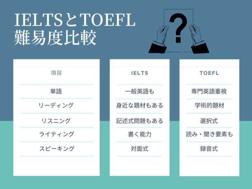 IELTS TOEFL 難易度比較