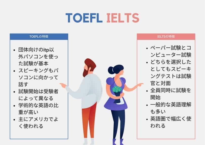 TOEFL IELTS 比較表