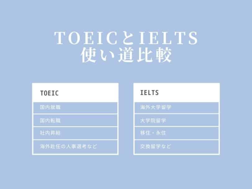 TOEIC IELTS 使い道