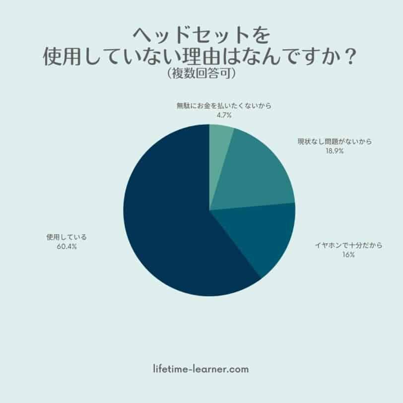 オンライン英会話 ヘッドセット アンケート3