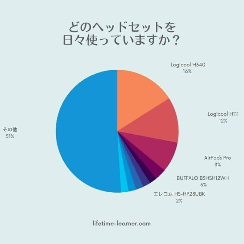 オンライン英会話 ヘッドセット アンケート4