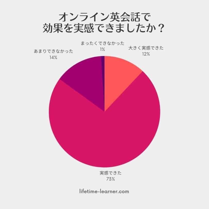オンライン英会話 効果 アンケート