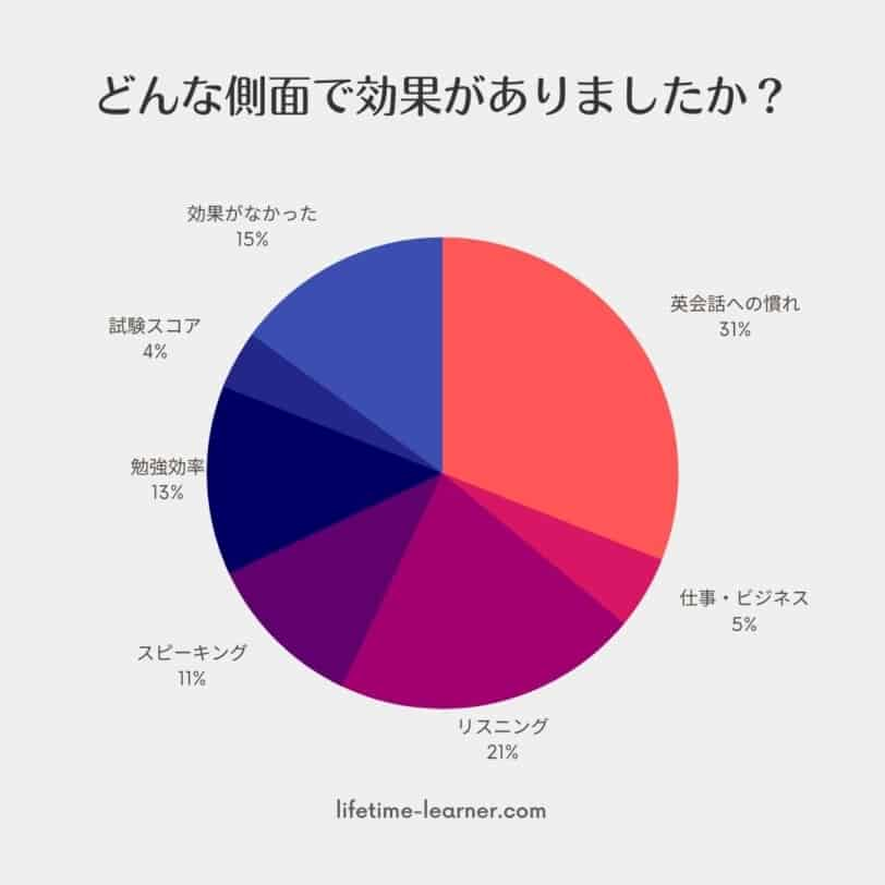 オンライン英会話 効果 技能 アンケート