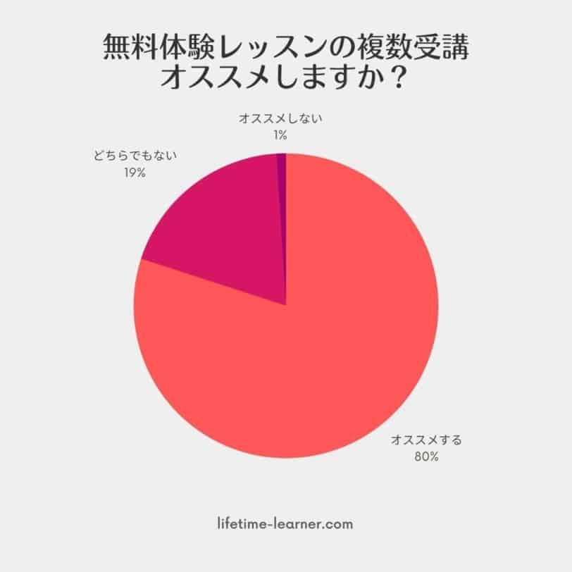 オンライン英会話 無料体験 はしご アンケート3